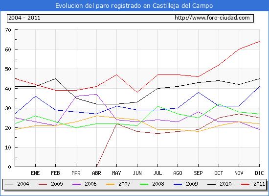 Evolucion  de los datos de parados para el Municipio de CASTILLEJA DEL CAMPO hasta DICIEMBRE del 2011.