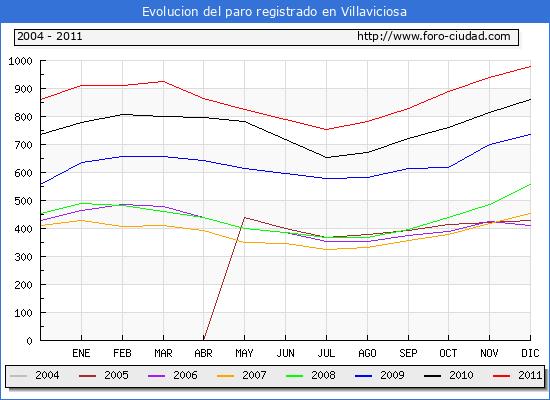 Evolucion  de los datos de parados para el Municipio de VILLAVICIOSA hasta DICIEMBRE del 2011.