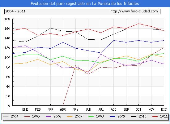 Evolucion  de los datos de parados para el Municipio de LA PUEBLA DE LOS INFANTES hasta DICIEMBRE del 2011.