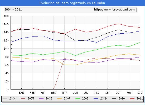 Evolucion  de los datos de parados para el Municipio de LA HABA hasta DICIEMBRE del 2011.