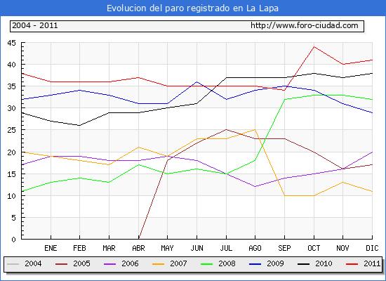 Evolucion  de los datos de parados para el Municipio de LA LAPA hasta DICIEMBRE del 2011.