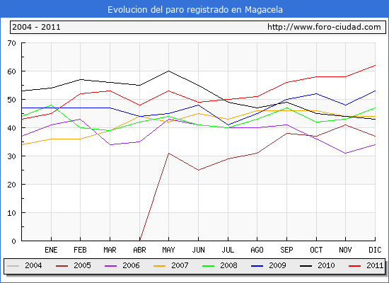 Evolucion  de los datos de parados para el Municipio de MAGACELA hasta DICIEMBRE del 2011.
