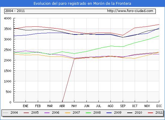 Evolucion  de los datos de parados para el Municipio de MORON DE LA FRONTERA hasta DICIEMBRE del 2011.