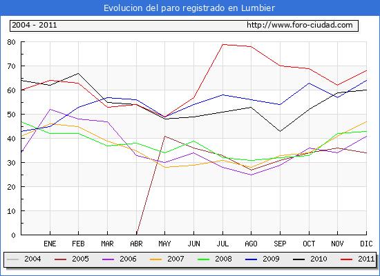Evolucion  de los datos de parados para el Municipio de LUMBIER hasta DICIEMBRE del 2011.