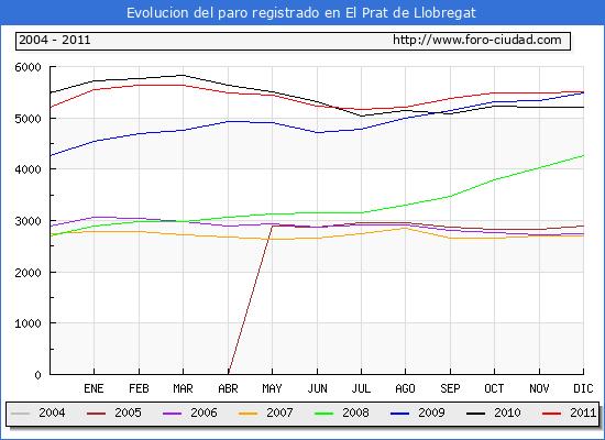Evolucion  de los datos de parados para el Municipio de EL PRAT DE LLOBREGAT hasta DICIEMBRE del 2011.