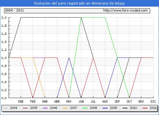 Evolucion  de los datos de parados para el Municipio de ALMENARA DE ADAJA hasta DICIEMBRE del 2011.