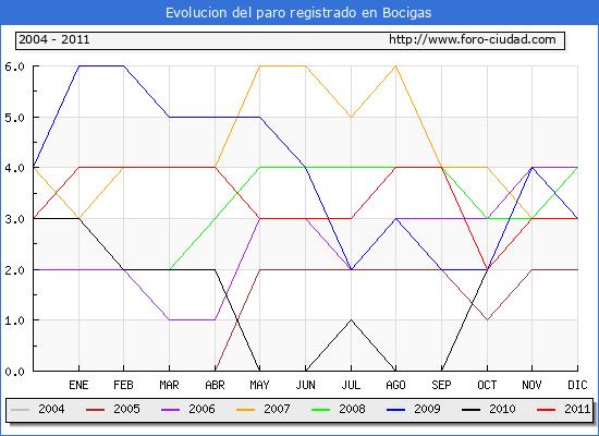 Evolucion  de los datos de parados para el Municipio de BOCIGAS hasta DICIEMBRE del 2011.