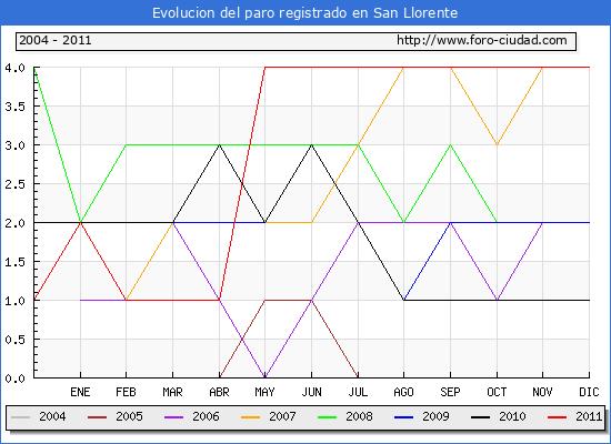 Evolucion  de los datos de parados para el Municipio de SAN LLORENTE hasta DICIEMBRE del 2011.