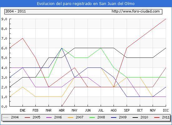 Evolucion  de los datos de parados para el Municipio de SAN JUAN DEL OLMO hasta DICIEMBRE del 2011.