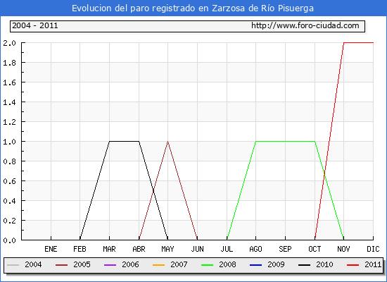 Evolucion  de los datos de parados para el Municipio de ZARZOSA DE RIO PISUERGA hasta DICIEMBRE del 2011.