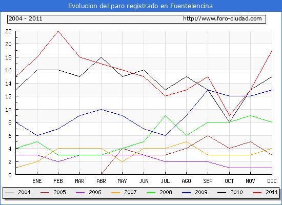 Evolucion de los datos de parados para el Municipio de Fuentelencina hasta Diciembre del 2011.