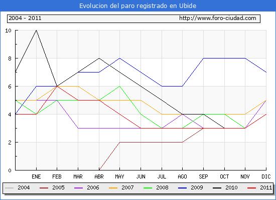 Evolucion  de los datos de parados para el Municipio de UBIDE hasta DICIEMBRE del 2011.