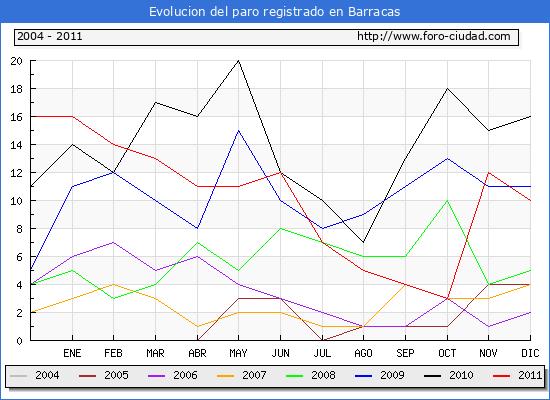 Evolucion  de los datos de parados para el Municipio de BARRACAS hasta DICIEMBRE del 2011.