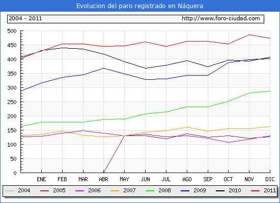 Evolucion  de los datos de parados para el Municipio de NAQUERA hasta DICIEMBRE del 2011.