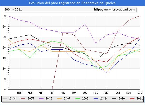 Evolucion de los datos de parados para el Municipio de Chandrexa de Queixa hasta Diciembre del 2011.