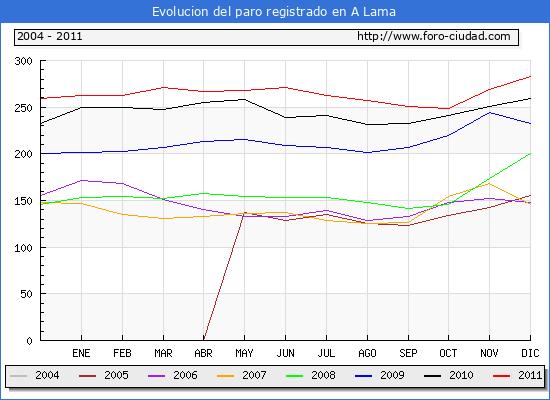 Evolucion  de los datos de parados para el Municipio de A LAMA hasta DICIEMBRE del 2011.