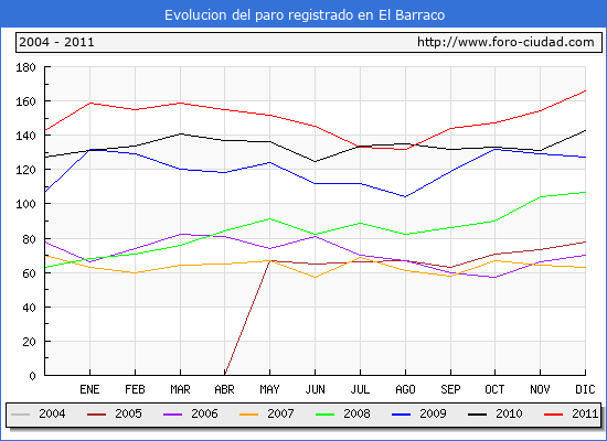 Evolucion  de los datos de parados para el Municipio de EL BARRACO hasta DICIEMBRE del 2011.