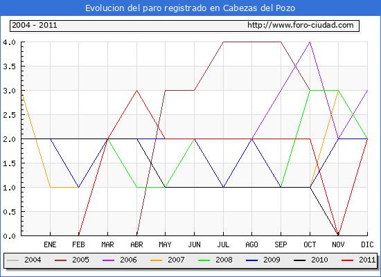 Evolucion  de los datos de parados para el Municipio de CABEZAS DEL POZO hasta DICIEMBRE del 2011.