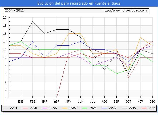 Evolucion  de los datos de parados para el Municipio de FUENTE EL SAUZ hasta DICIEMBRE del 2011.