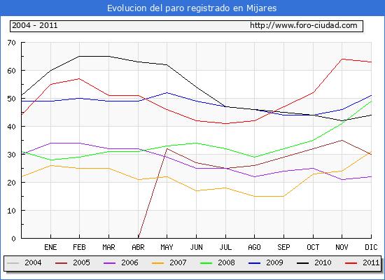 Evolucion  de los datos de parados para el Municipio de MIJARES hasta DICIEMBRE del 2011.
