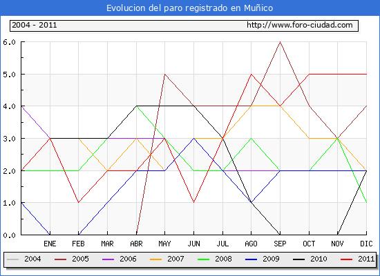 Evolucion  de los datos de parados para el Municipio de MU�ICO hasta DICIEMBRE del 2011.