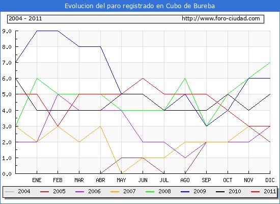 Evolucion  de los datos de parados para el Municipio de CUBO DE BUREBA hasta DICIEMBRE del 2011.