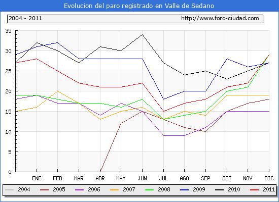 Evolucion  de los datos de parados para el Municipio de VALLE DE SEDANO hasta DICIEMBRE del 2011.
