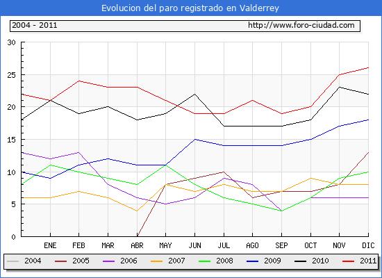 Evolucion  de los datos de parados para el Municipio de Valderrey hasta Diciembre del 2011.