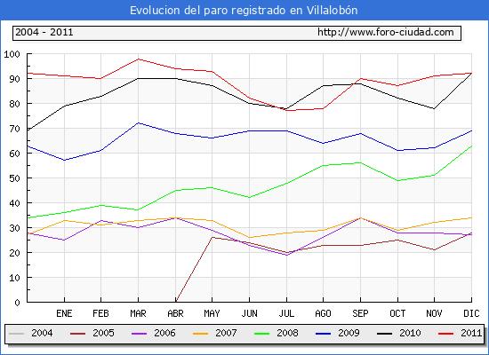 Evolucion  de los datos de parados para el Municipio de VILLALOBON hasta DICIEMBRE del 2011.