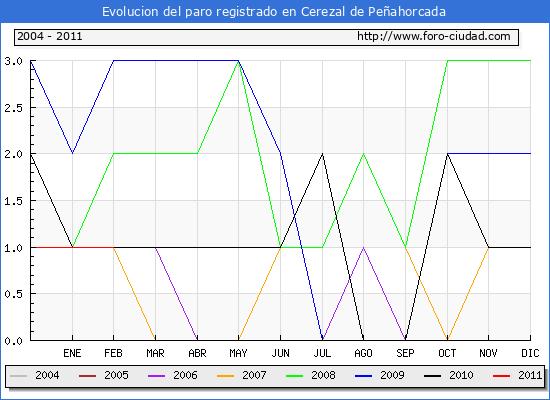 Evolucion  de los datos de parados para el Municipio de CEREZAL DE PE�AHORCADA hasta FEBRERO del 2011.