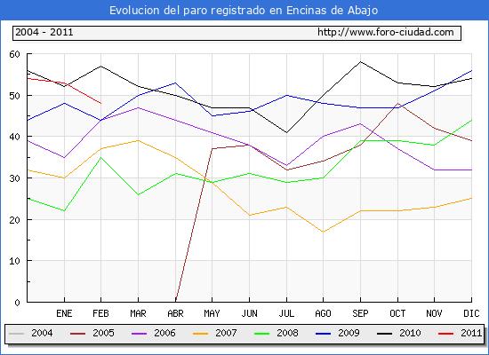 Evolucion  de los datos de parados para el Municipio de ENCINAS DE ABAJO hasta FEBRERO del 2011.