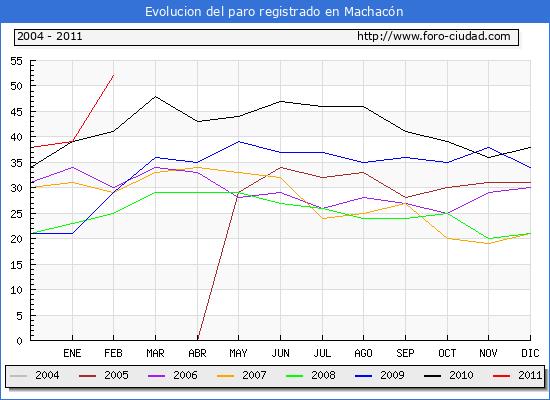 Evolucion  de los datos de parados para el Municipio de MACHACON hasta FEBRERO del 2011.