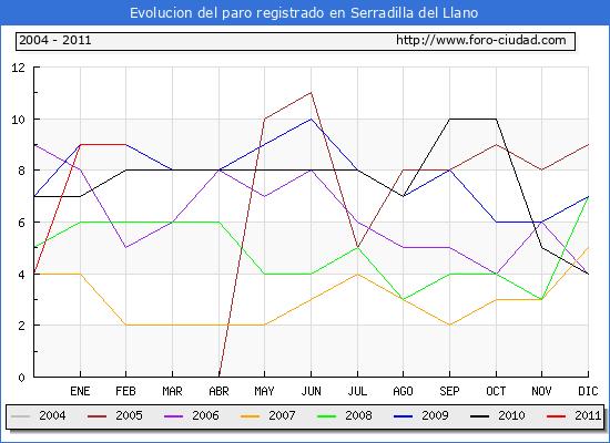 Evolucion  de los datos de parados para el Municipio de SERRADILLA DEL LLANO hasta FEBRERO del 2011.