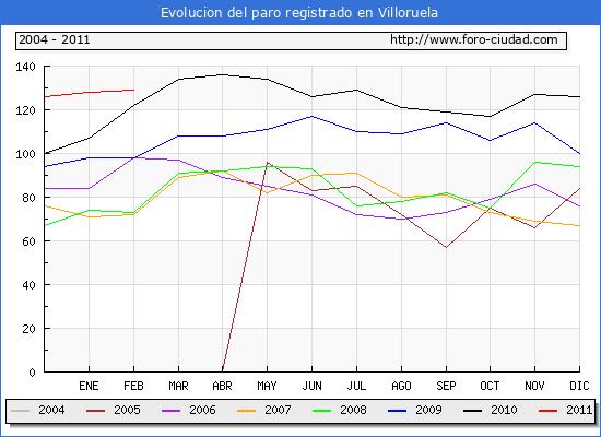 Evolucion  de los datos de parados para el Municipio de VILLORUELA hasta FEBRERO del 2011.