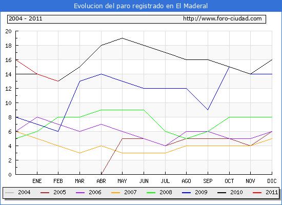 Evolucion  de los datos de parados para el Municipio de EL MADERAL hasta FEBRERO del 2011.