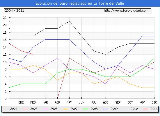 Evolucion  de los datos de parados para el Municipio de LA TORRE DEL VALLE hasta FEBRERO del 2011.