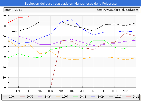 Evolucion  de los datos de parados para el Municipio de MANGANESES DE LA POLVOROSA hasta FEBRERO del 2011.