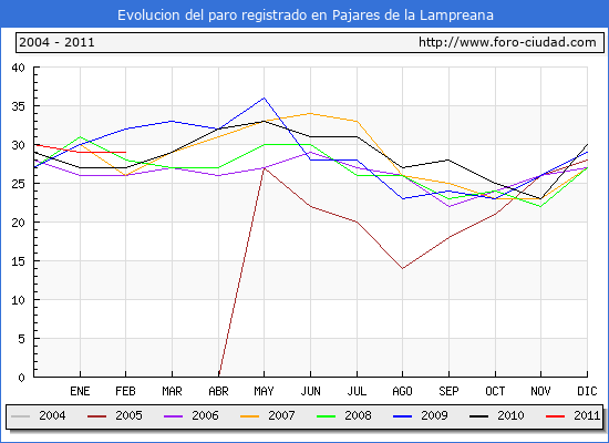 Evolucion  de los datos de parados para el Municipio de PAJARES DE LA LAMPREANA hasta FEBRERO del 2011.