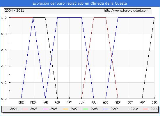 Evolucion  de los datos de parados para el Municipio de OLMEDA DE LA CUESTA hasta FEBRERO del 2011.