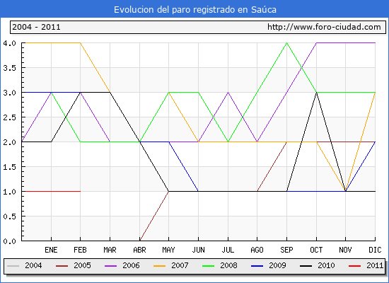 Evolucion  de los datos de parados para el Municipio de SAUCA hasta FEBRERO del 2011.