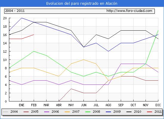 Evolucion  de los datos de parados para el Municipio de ALACON hasta FEBRERO del 2011.