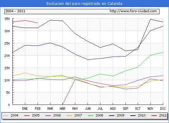 Evolucion  de los datos de parados para el Municipio de CALANDA hasta FEBRERO del 2011.