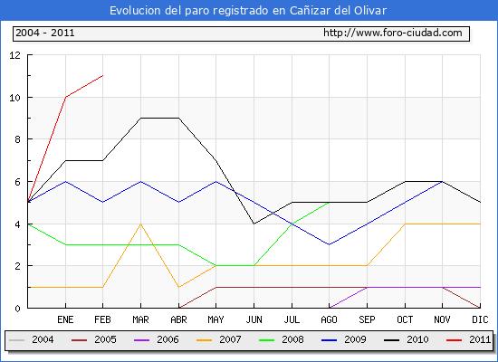 Evolucion  de los datos de parados para el Municipio de CA�IZAR DEL OLIVAR hasta FEBRERO del 2011.