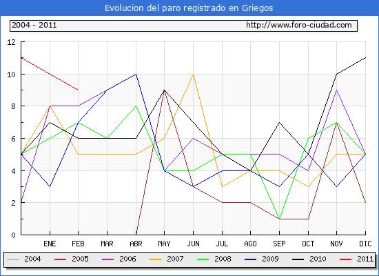 Evolucion  de los datos de parados para el Municipio de GRIEGOS hasta FEBRERO del 2011.