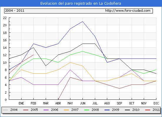 Evolucion  de los datos de parados para el Municipio de LA CODO�ERA hasta FEBRERO del 2011.