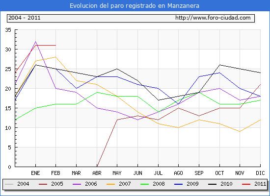 Evolucion  de los datos de parados para el Municipio de MANZANERA hasta FEBRERO del 2011.