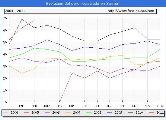 Evolucion  de los datos de parados para el Municipio de SARRION hasta FEBRERO del 2011.