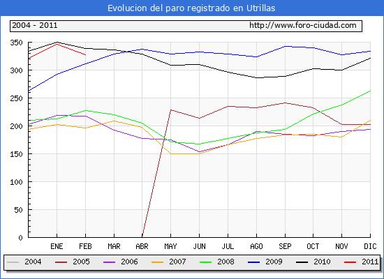Evolucion  de los datos de parados para el Municipio de UTRILLAS hasta FEBRERO del 2011.
