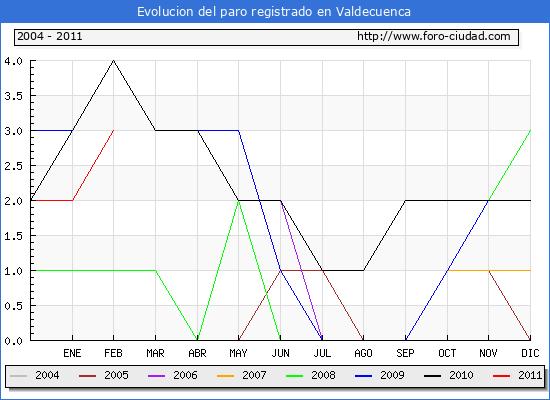 Evolucion  de los datos de parados para el Municipio de VALDECUENCA hasta FEBRERO del 2011.