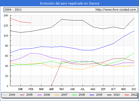 Evolucion  de los datos de parados para el Municipio de DAROCA hasta FEBRERO del 2011.